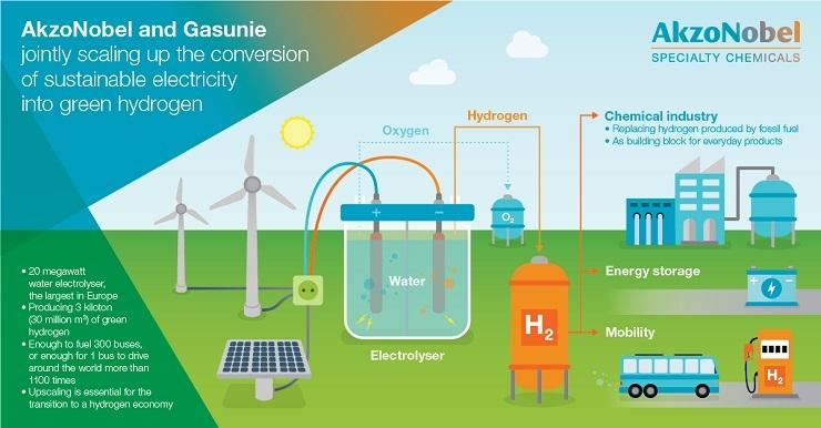 Belfast Met lead €9 39m Smart Renewable Hydrogen Project